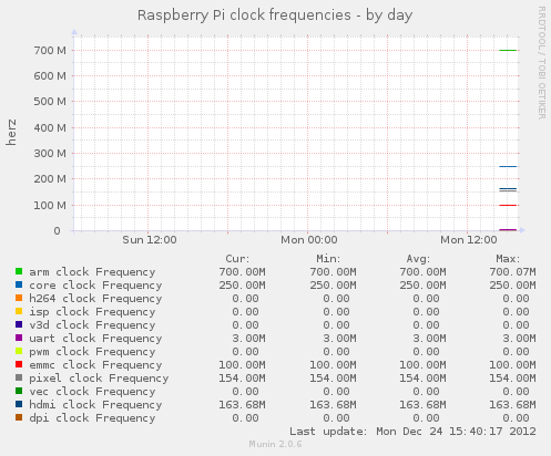Raspberry Pi - Taktfrequenz
