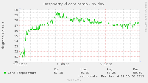 Raspberry Pi - ARM (CPU) Temperatur via Sensors messen