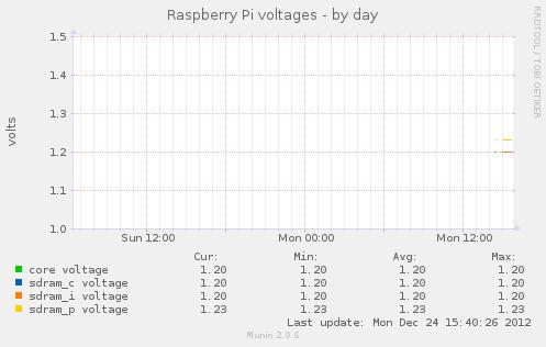 Raspberry Pi - Spannung auswerten